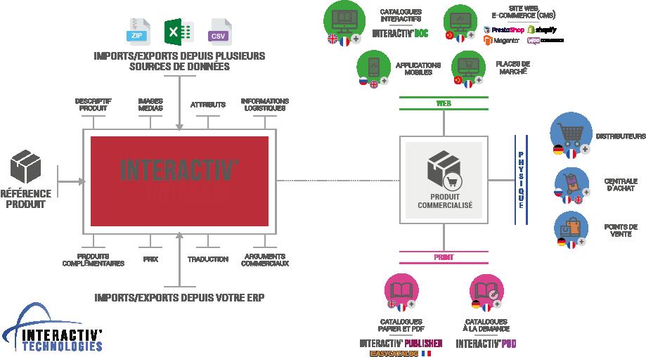 schéma logiciel PIM DAM