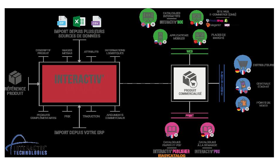 Solution PIM - Base de données produits